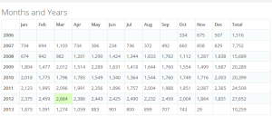 My WordPress Statistics, Oct2006 - Nov2013